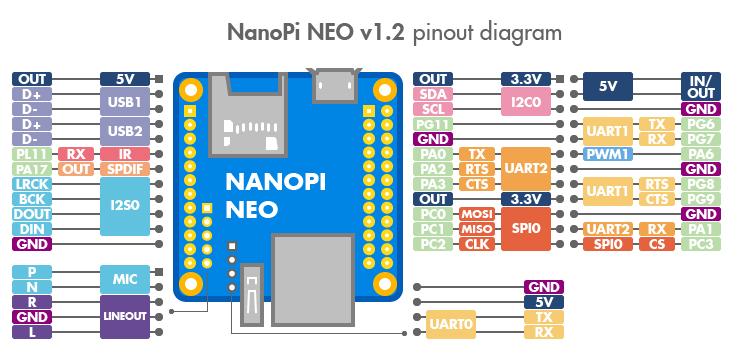 20170316030619!NEO_pinout-02