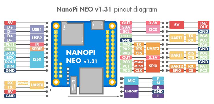 NEO_pinout-02